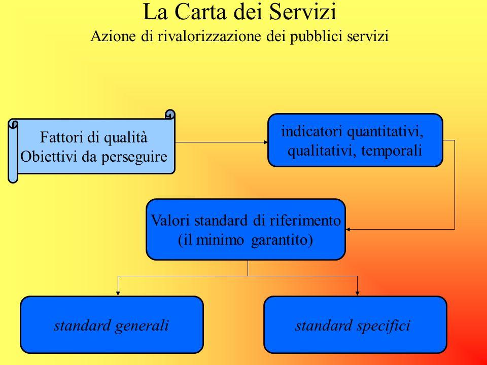 La Carta dei Servizi Azione di rivalorizzazione dei pubblici servizi ADOZIONE DI STANDARD I soggetti erogatori individuano degli standard generali e s