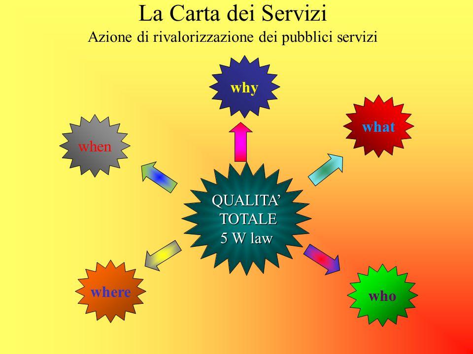La Carta dei Servizi Azione di rivalorizzazione dei pubblici servizi DOVERE DELLA VALUTAZIONE DELLA QUALITA DEI SERVIZI I soggetti erogatori svolgono