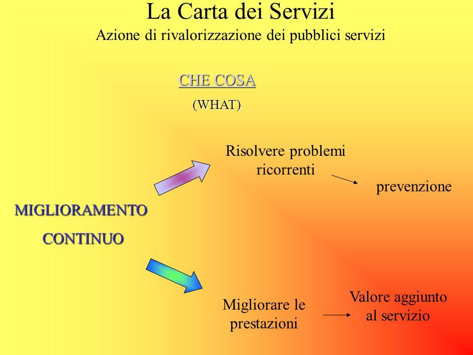 La Carta dei Servizi Azione di rivalorizzazione dei pubblici serviziQUANDO (WHEN) WHEN Già dagli inizi degli anni ottanta si è incominciato a parlare