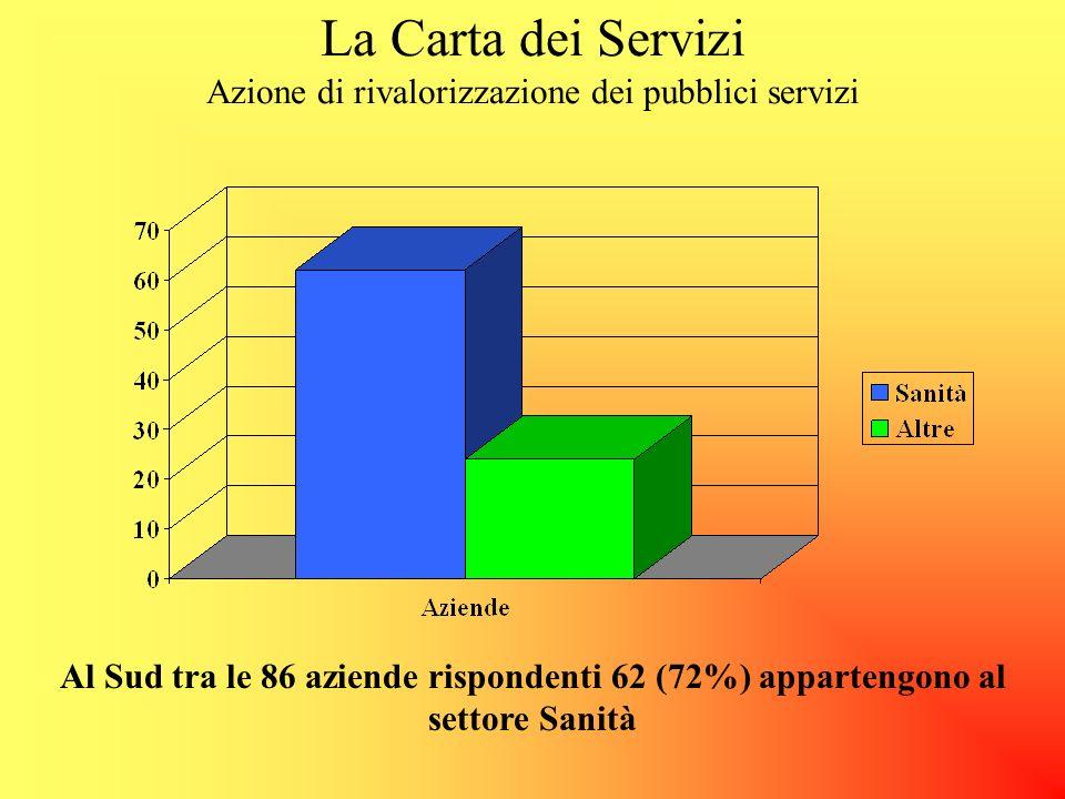 La Carta dei Servizi Azione di rivalorizzazione dei pubblici servizi Su un totale di 378 aziende che hanno risposto al questionario 189 appartengono a