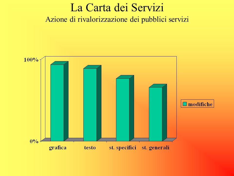 La Carta dei Servizi Azione di rivalorizzazione dei pubblici servizi La Carta non sembra essere un elemento dinamico Un quarto del campione (23,3%) no