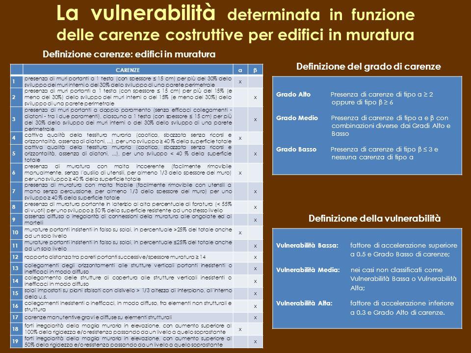 La vulnerabilità determinata in funzione delle carenze costruttive per edifici in muratura CARENZEαβ 1 presenza di muri portanti a 1 testa (con spesso