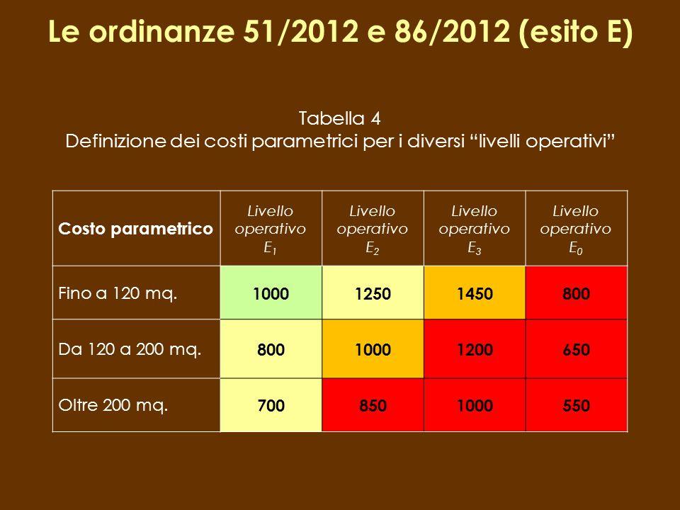 Tabella 4 Definizione dei costi parametrici per i diversi livelli operativi Costo parametrico Livello operativo E 1 Livello operativo E 2 Livello oper