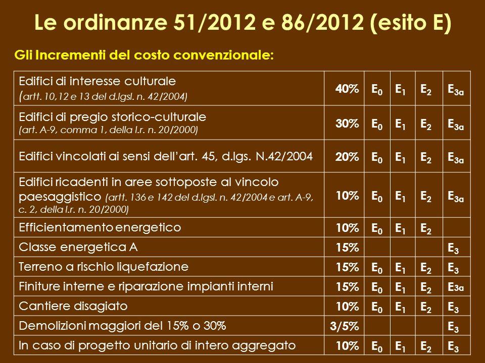Gli Incrementi del costo convenzionale: Edifici di interesse culturale ( artt. 10,12 e 13 del d.lgsl. n. 42/2004) 40%E0E0 E1E1 E2E2 E 3a Edifici di pr