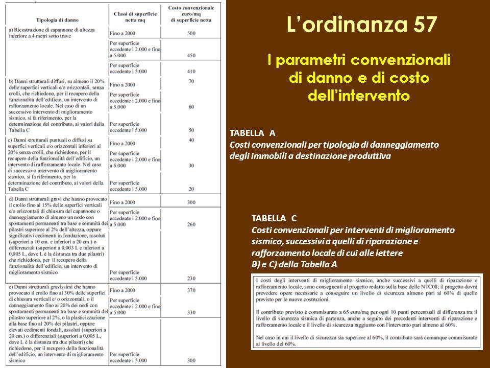 Lordinanza 57 I parametri convenzionali di danno e di costo dellintervento TABELLA A Costi convenzionali per tipologia di danneggiamento degli immobil