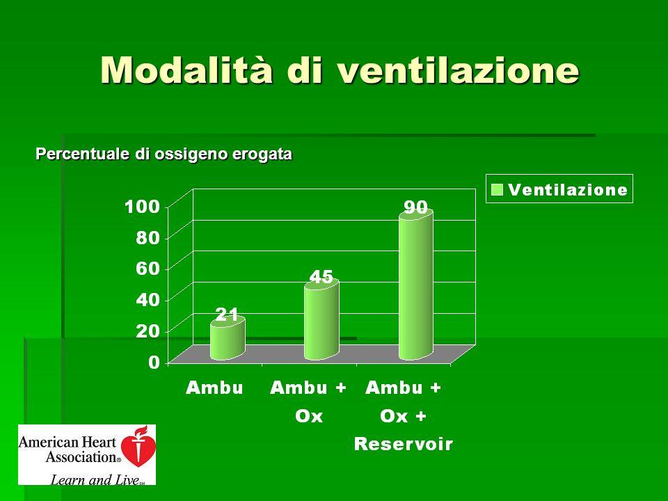 Modalità di ventilazione Percentuale di ossigeno erogata