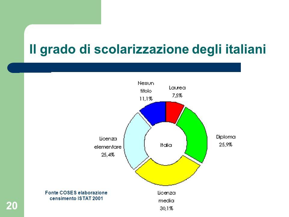 20 Il grado di scolarizzazione degli italiani Fonte COSES elaborazione censimento ISTAT 2001