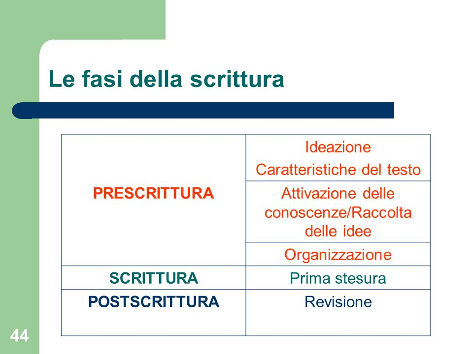 44 Le fasi della scrittura Ideazione Caratteristiche del testo PRESCRITTURAAttivazione delle conoscenze/Raccolta delle idee Organizzazione SCRITTURAPr