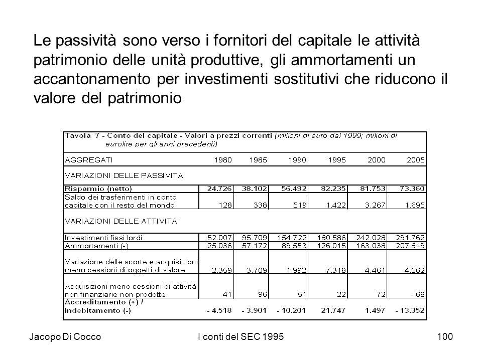 Jacopo Di CoccoI conti del SEC 1995100 Le passività sono verso i fornitori del capitale le attività patrimonio delle unità produttive, gli ammortament
