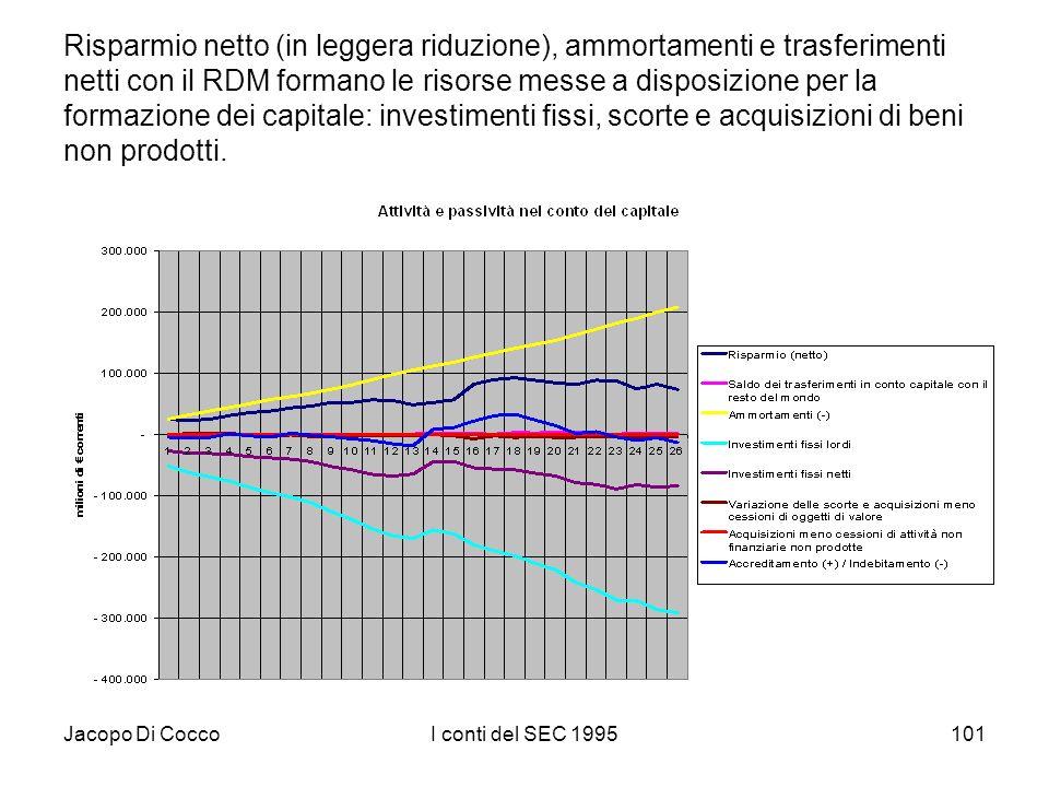 Jacopo Di CoccoI conti del SEC 1995101 Risparmio netto (in leggera riduzione), ammortamenti e trasferimenti netti con il RDM formano le risorse messe a disposizione per la formazione dei capitale: investimenti fissi, scorte e acquisizioni di beni non prodotti.