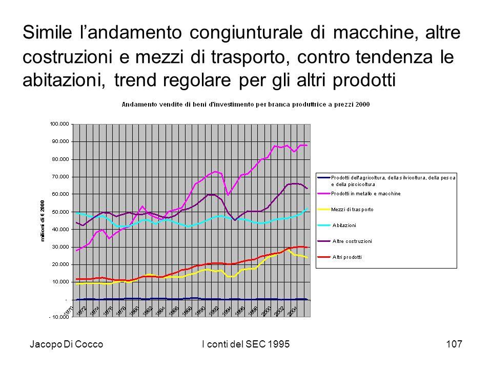 Jacopo Di CoccoI conti del SEC 1995107 Simile landamento congiunturale di macchine, altre costruzioni e mezzi di trasporto, contro tendenza le abitazioni, trend regolare per gli altri prodotti