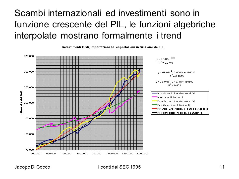 Jacopo Di CoccoI conti del SEC 199511 Scambi internazionali ed investimenti sono in funzione crescente del PIL, le funzioni algebriche interpolate mostrano formalmente i trend