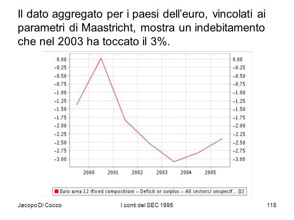 Jacopo Di CoccoI conti del SEC 1995115 Il dato aggregato per i paesi delleuro, vincolati ai parametri di Maastricht, mostra un indebitamento che nel 2003 ha toccato il 3%.