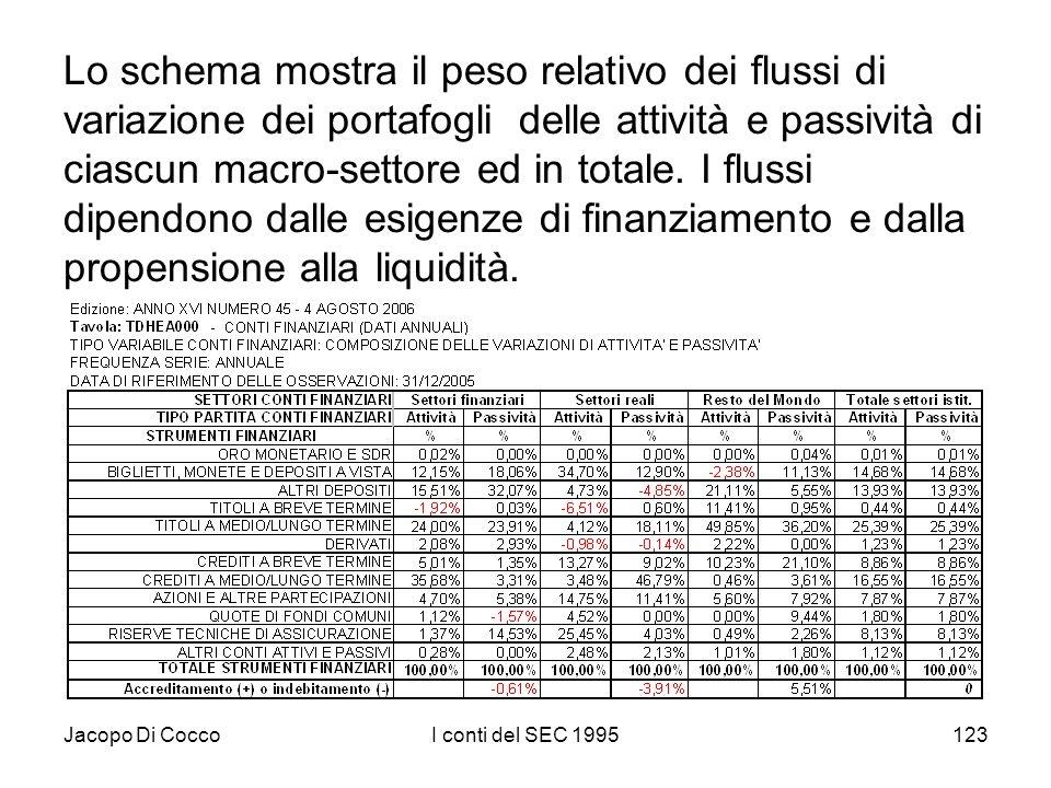 Jacopo Di CoccoI conti del SEC 1995123 Lo schema mostra il peso relativo dei flussi di variazione dei portafogli delle attività e passività di ciascun macro-settore ed in totale.