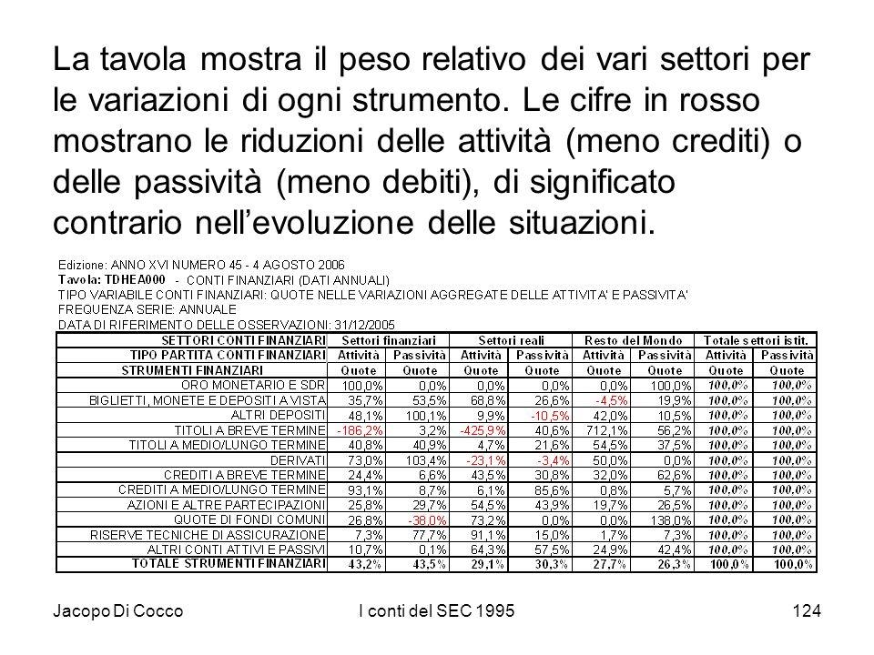 Jacopo Di CoccoI conti del SEC 1995124 La tavola mostra il peso relativo dei vari settori per le variazioni di ogni strumento. Le cifre in rosso mostr