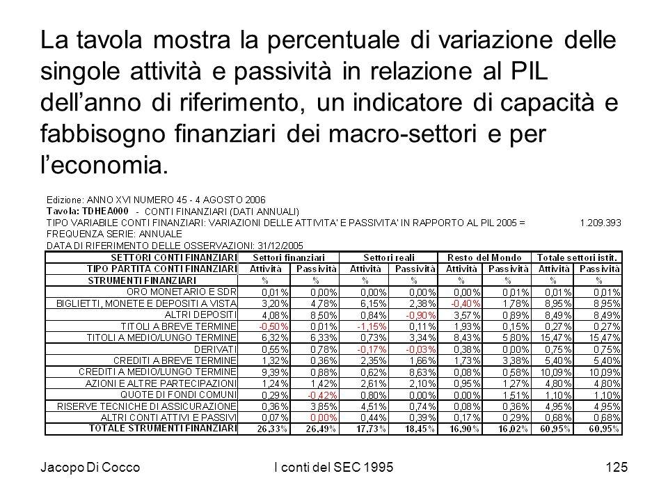 Jacopo Di CoccoI conti del SEC 1995125 La tavola mostra la percentuale di variazione delle singole attività e passività in relazione al PIL dellanno d