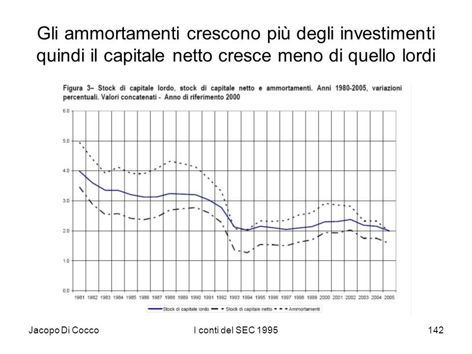 Jacopo Di CoccoI conti del SEC 1995142 Gli ammortamenti crescono più degli investimenti quindi il capitale netto cresce meno di quello lordi