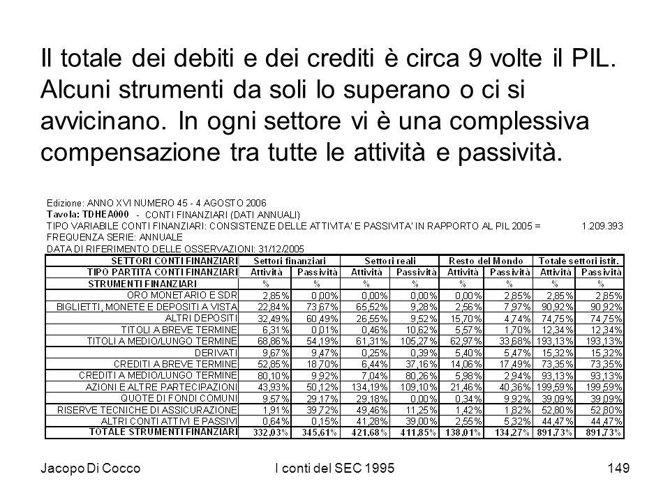 Jacopo Di CoccoI conti del SEC 1995149 Il totale dei debiti e dei crediti è circa 9 volte il PIL. Alcuni strumenti da soli lo superano o ci si avvicin