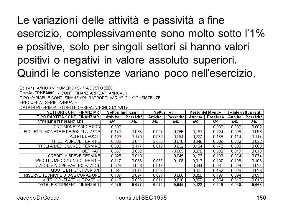 Jacopo Di CoccoI conti del SEC 1995150 Le variazioni delle attività e passività a fine esercizio, complessivamente sono molto sotto l1% e positive, solo per singoli settori si hanno valori positivi o negativi in valore assoluto superiori.