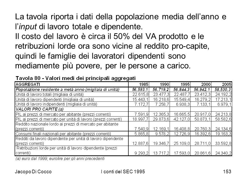 Jacopo Di CoccoI conti del SEC 1995153 La tavola riporta i dati della popolazione media dellanno e linput di lavoro totale e dipendente. Il costo del