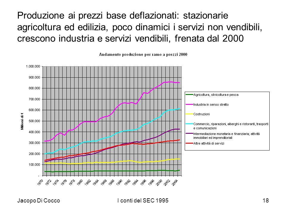 Jacopo Di CoccoI conti del SEC 199518 Produzione ai prezzi base deflazionati: stazionarie agricoltura ed edilizia, poco dinamici i servizi non vendibili, crescono industria e servizi vendibili, frenata dal 2000