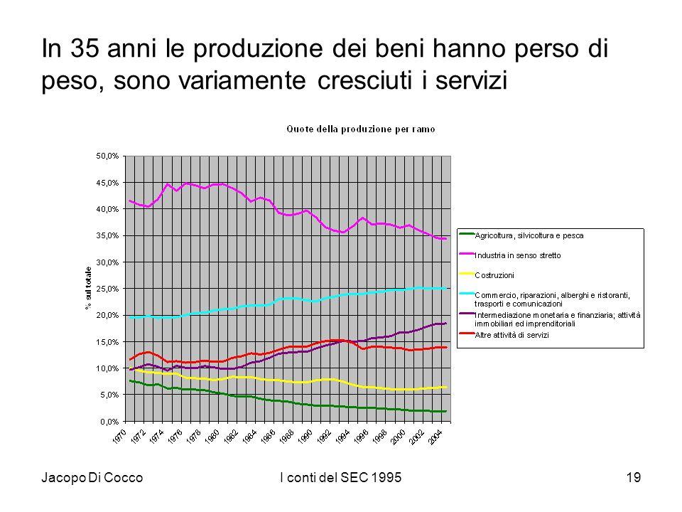 Jacopo Di CoccoI conti del SEC 199519 In 35 anni le produzione dei beni hanno perso di peso, sono variamente cresciuti i servizi