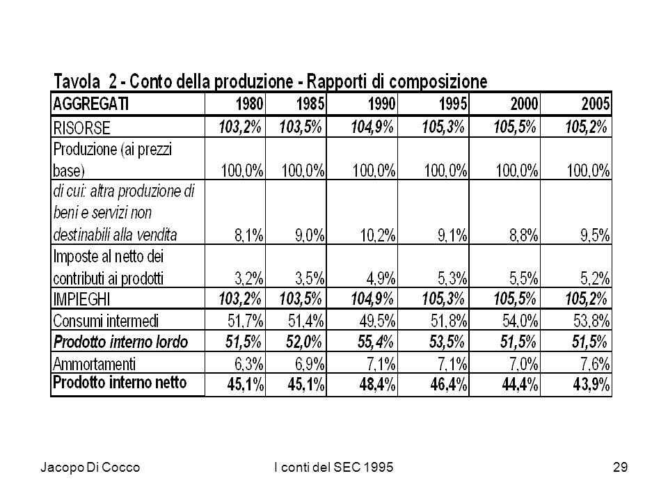 Jacopo Di CoccoI conti del SEC 199529