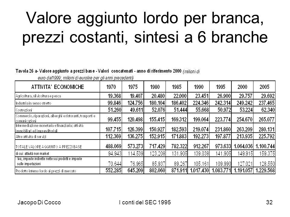 Jacopo Di CoccoI conti del SEC 199532 Valore aggiunto lordo per branca, prezzi costanti, sintesi a 6 branche