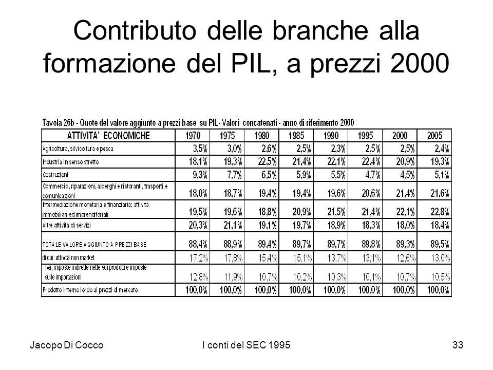 Jacopo Di CoccoI conti del SEC 199533 Contributo delle branche alla formazione del PIL, a prezzi 2000
