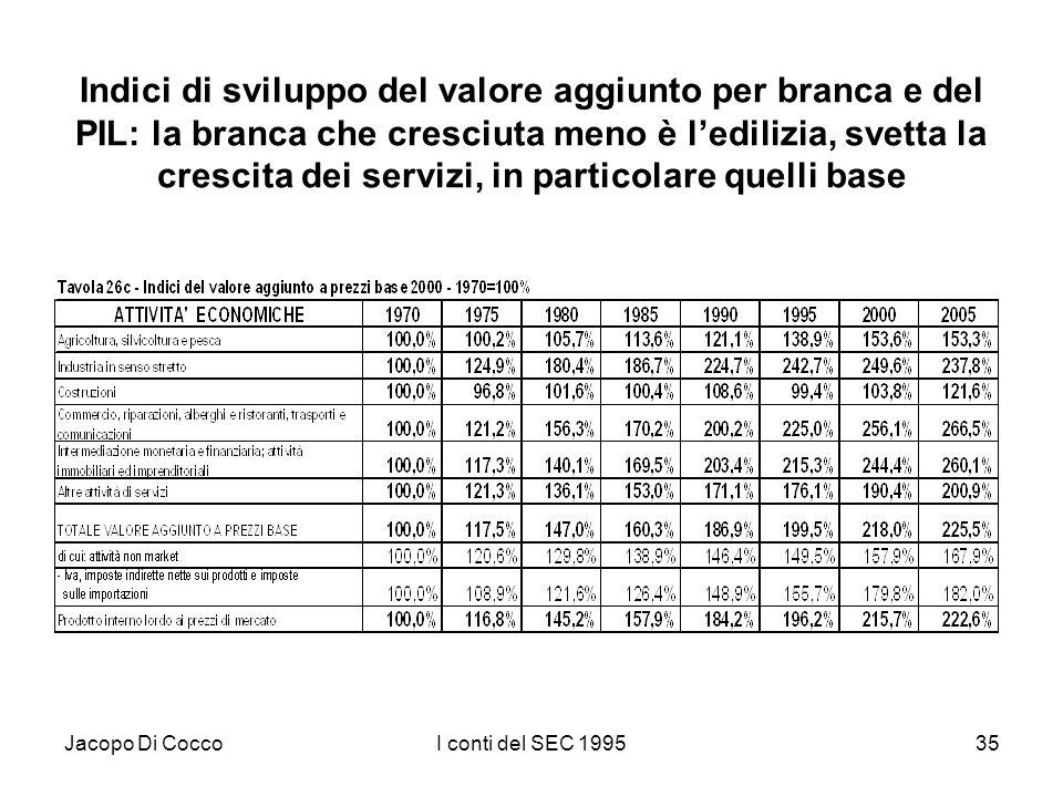 Jacopo Di CoccoI conti del SEC 199535 Indici di sviluppo del valore aggiunto per branca e del PIL: la branca che cresciuta meno è ledilizia, svetta la