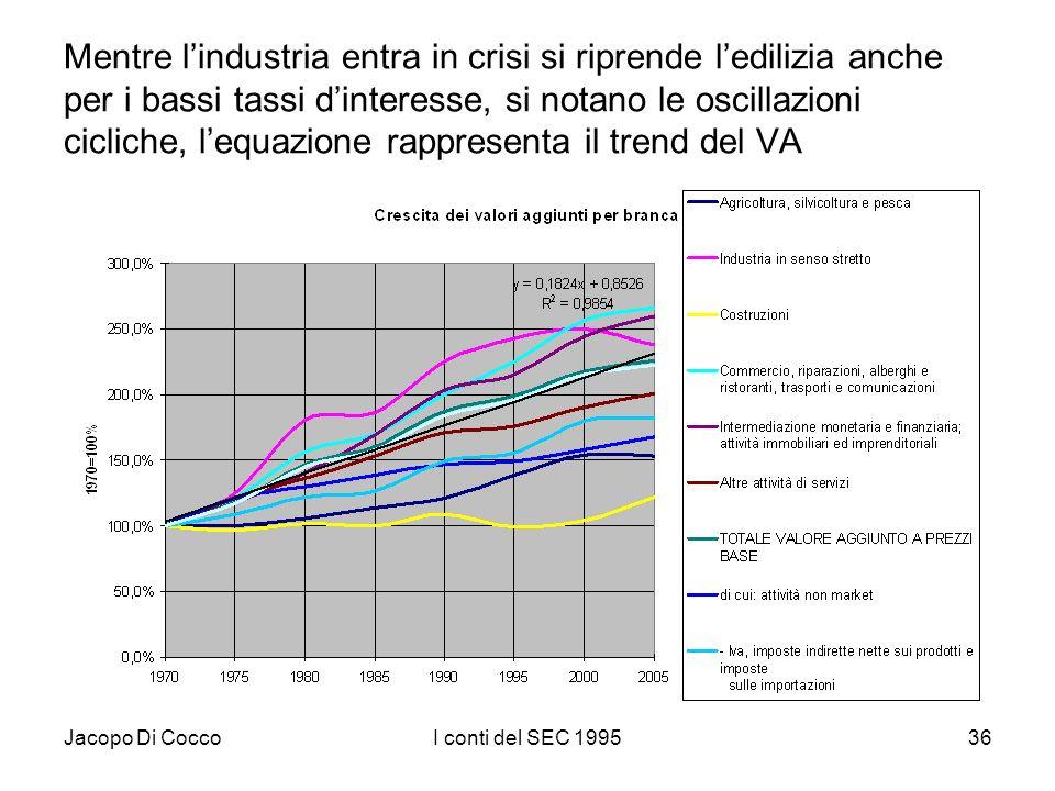 Jacopo Di CoccoI conti del SEC 199536 Mentre lindustria entra in crisi si riprende ledilizia anche per i bassi tassi dinteresse, si notano le oscillaz