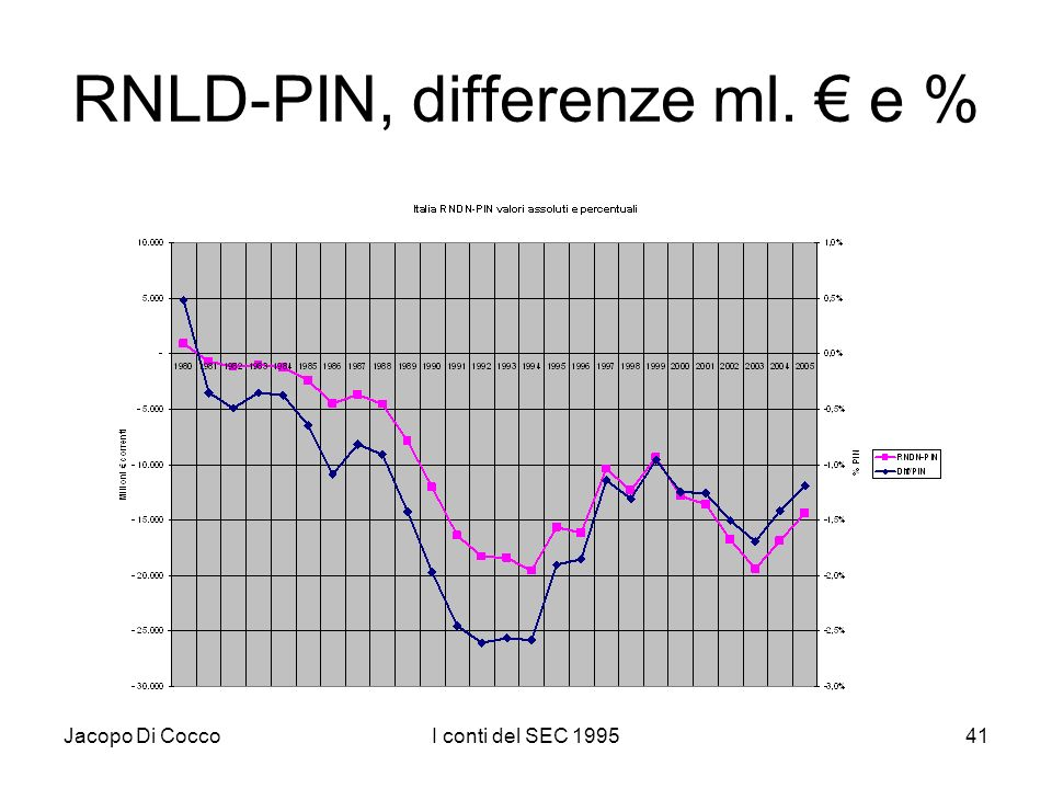 Jacopo Di CoccoI conti del SEC 199541 RNLD-PIN, differenze ml. e %