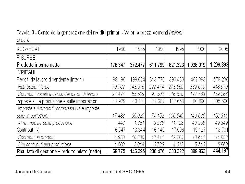 Jacopo Di CoccoI conti del SEC 199544