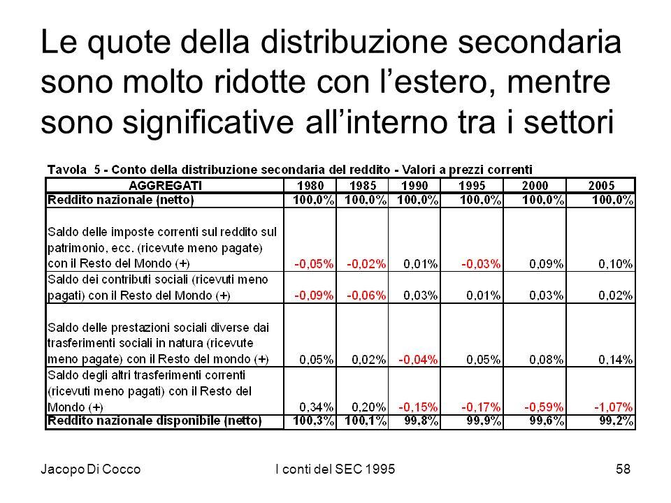Jacopo Di CoccoI conti del SEC 199558 Le quote della distribuzione secondaria sono molto ridotte con lestero, mentre sono significative allinterno tra
