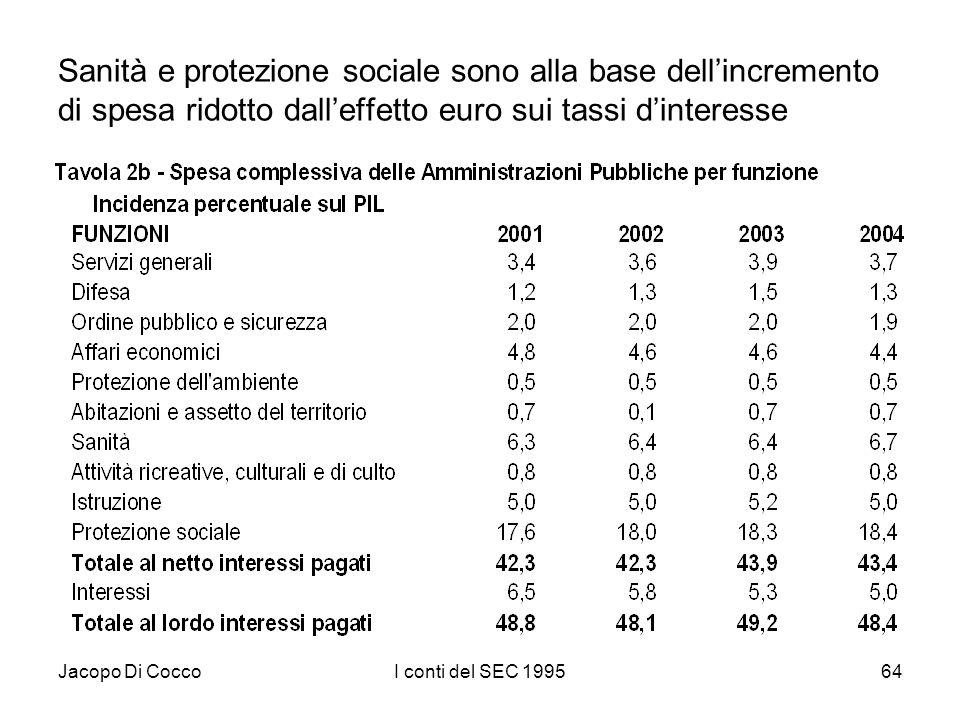 Jacopo Di CoccoI conti del SEC 199564 Sanità e protezione sociale sono alla base dellincremento di spesa ridotto dalleffetto euro sui tassi dinteresse