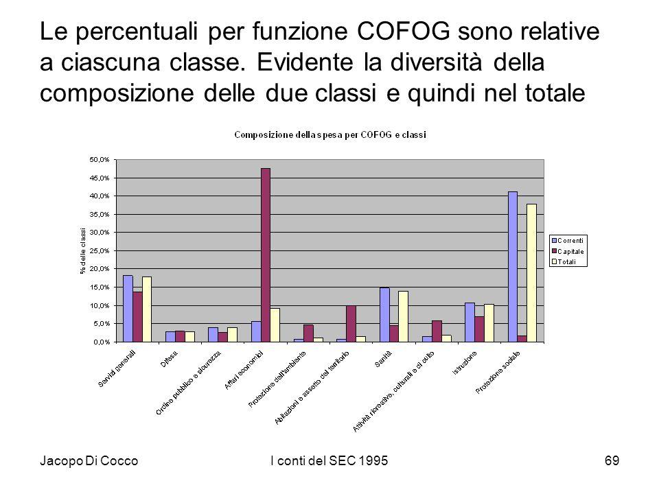 Jacopo Di CoccoI conti del SEC 199569 Le percentuali per funzione COFOG sono relative a ciascuna classe. Evidente la diversità della composizione dell