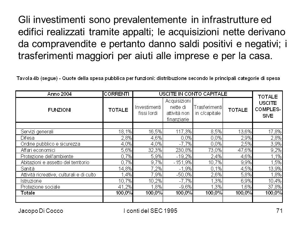 Jacopo Di CoccoI conti del SEC 199571 Gli investimenti sono prevalentemente in infrastrutture ed edifici realizzati tramite appalti; le acquisizioni nette derivano da compravendite e pertanto danno saldi positivi e negativi; i trasferimenti maggiori per aiuti alle imprese e per la casa.