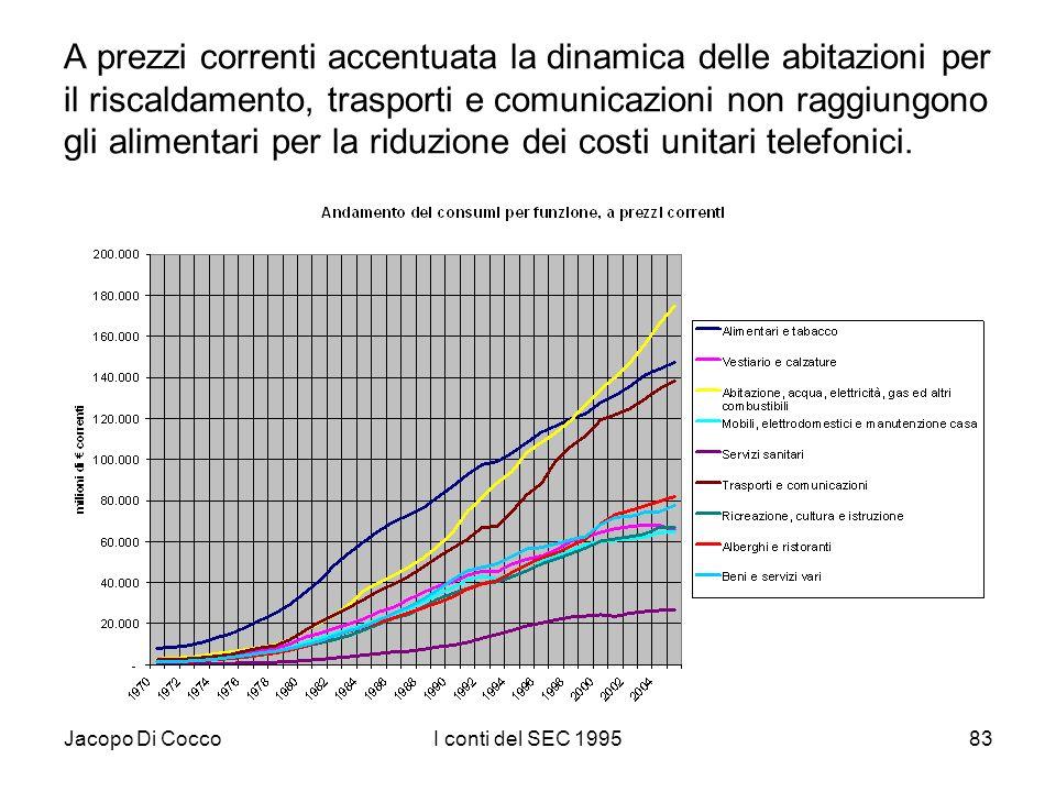 Jacopo Di CoccoI conti del SEC 199583 A prezzi correnti accentuata la dinamica delle abitazioni per il riscaldamento, trasporti e comunicazioni non raggiungono gli alimentari per la riduzione dei costi unitari telefonici.