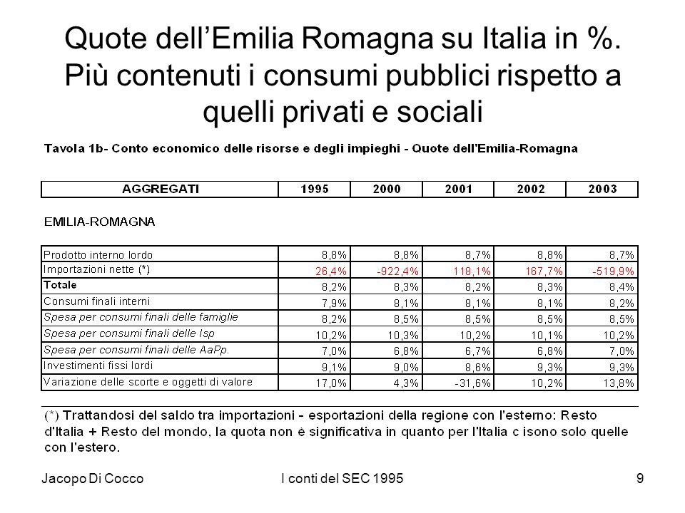 Jacopo Di CoccoI conti del SEC 19959 Quote dellEmilia Romagna su Italia in %. Più contenuti i consumi pubblici rispetto a quelli privati e sociali