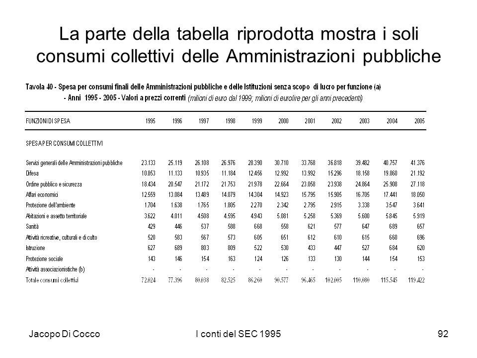 Jacopo Di CoccoI conti del SEC 199592 La parte della tabella riprodotta mostra i soli consumi collettivi delle Amministrazioni pubbliche