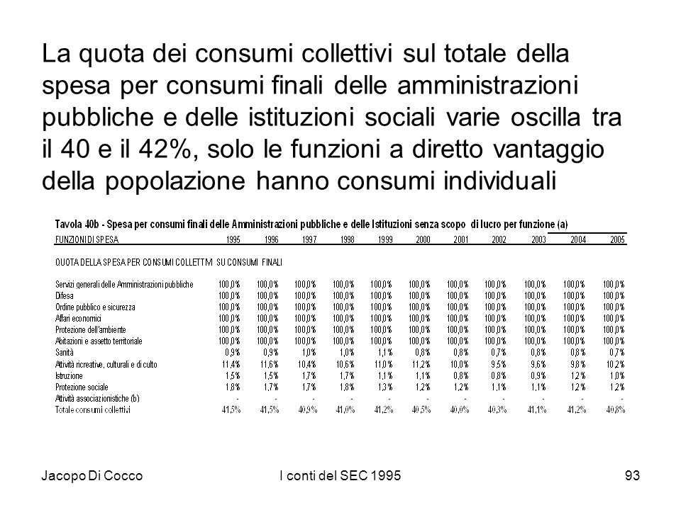 Jacopo Di CoccoI conti del SEC 199593 La quota dei consumi collettivi sul totale della spesa per consumi finali delle amministrazioni pubbliche e delle istituzioni sociali varie oscilla tra il 40 e il 42%, solo le funzioni a diretto vantaggio della popolazione hanno consumi individuali