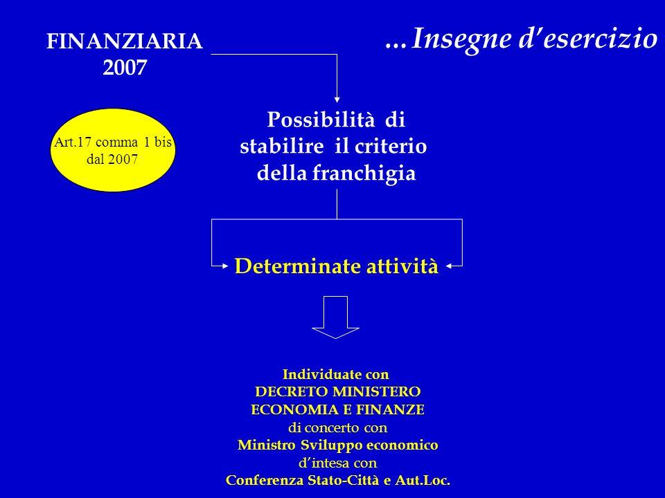 …Insegne desercizio FINANZIARIA 2007 Possibilità di stabilire il criterio della franchigia Determinate attività Individuate con DECRETO MINISTERO ECON