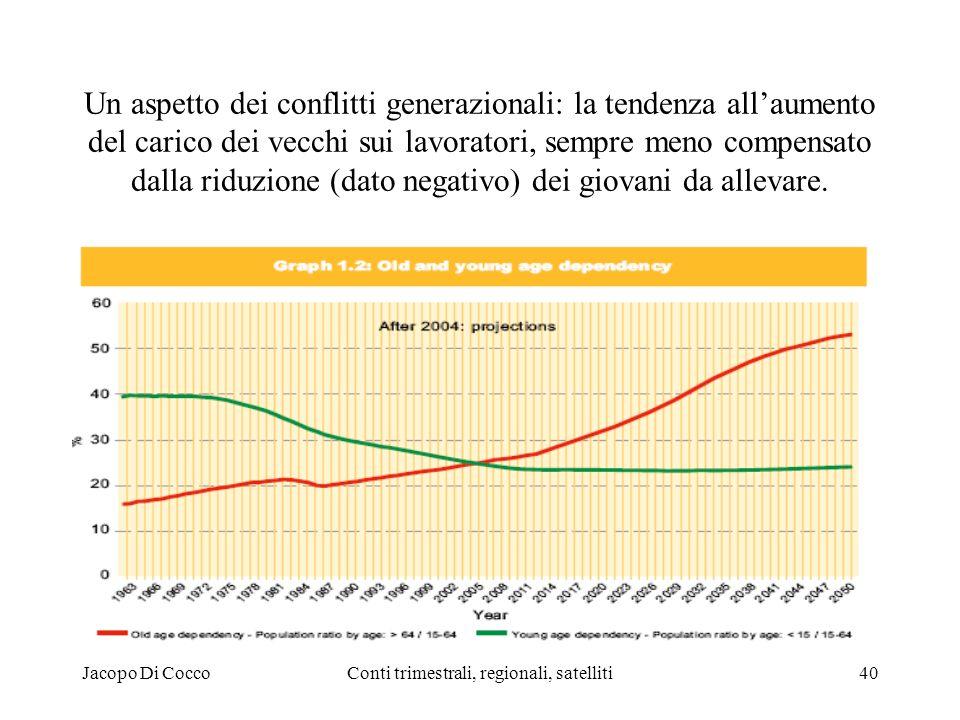 Jacopo Di CoccoConti trimestrali, regionali, satelliti40 Un aspetto dei conflitti generazionali: la tendenza allaumento del carico dei vecchi sui lavoratori, sempre meno compensato dalla riduzione (dato negativo) dei giovani da allevare.
