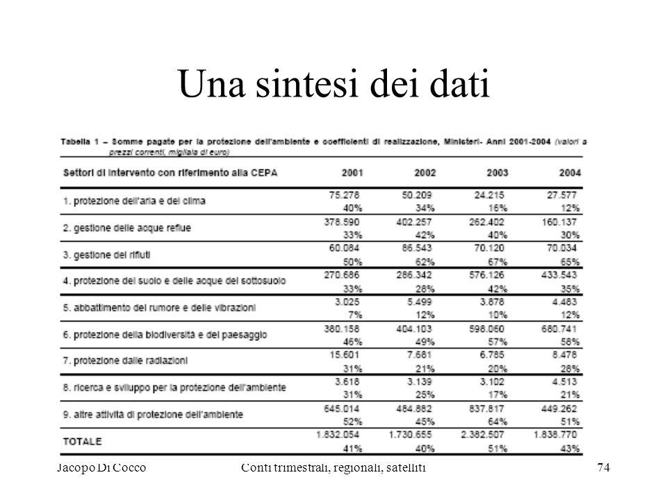 Jacopo Di CoccoConti trimestrali, regionali, satelliti74 Una sintesi dei dati