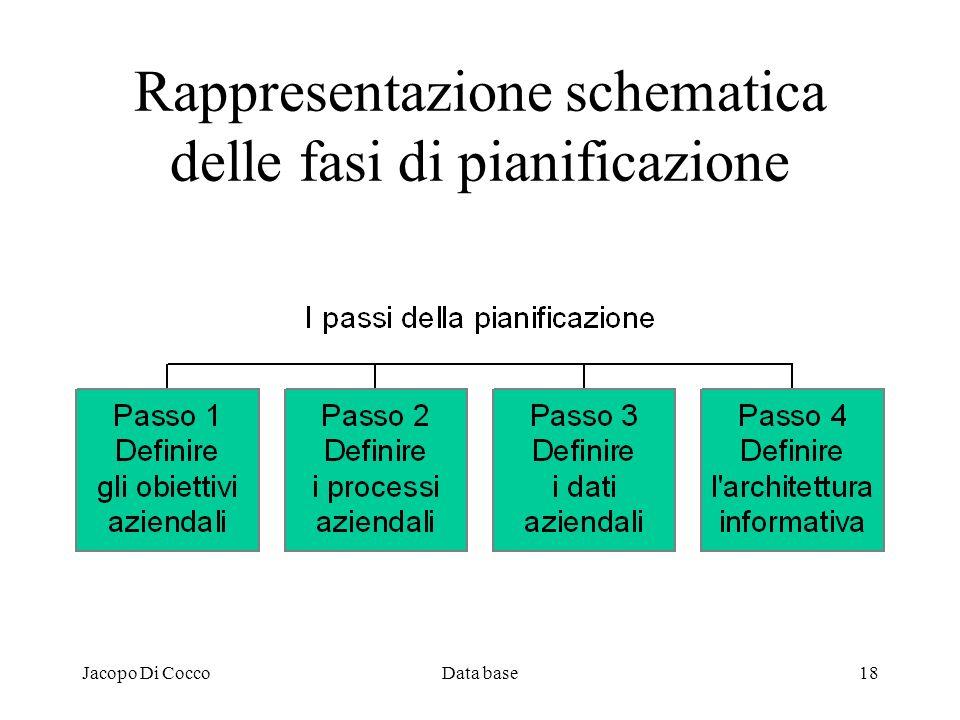 Jacopo Di CoccoData base18 Rappresentazione schematica delle fasi di pianificazione