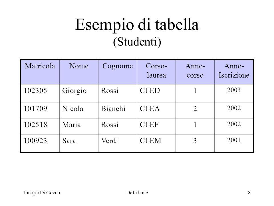 Jacopo Di CoccoData base8 Esempio di tabella (Studenti) MatricolaNomeCognomeCorso- laurea Anno- corso Anno- Iscrizione 102305GiorgioRossiCLED1 2003 10