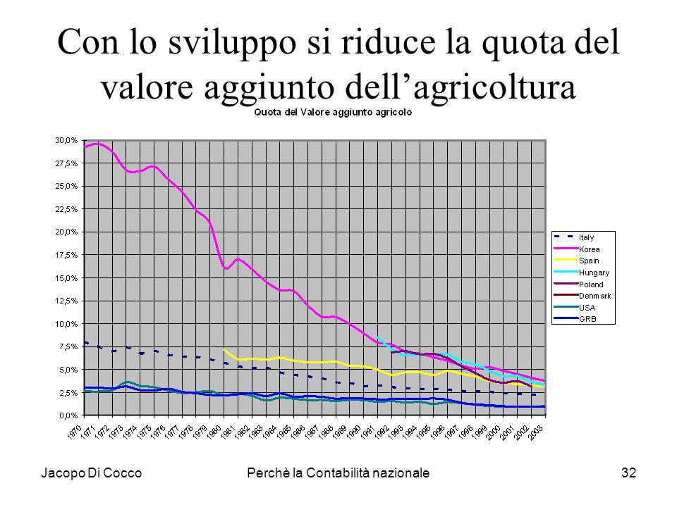 Jacopo Di CoccoPerchè la Contabilità nazionale32 Con lo sviluppo si riduce la quota del valore aggiunto dellagricoltura