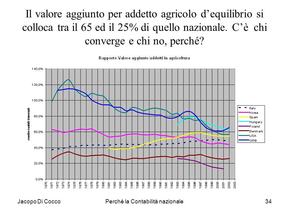 Jacopo Di CoccoPerchè la Contabilità nazionale34 Il valore aggiunto per addetto agricolo dequilibrio si colloca tra il 65 ed il 25% di quello nazional