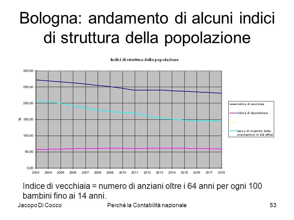 Jacopo Di CoccoPerchè la Contabilità nazionale53 Bologna: andamento di alcuni indici di struttura della popolazione Indice di vecchiaia = numero di an