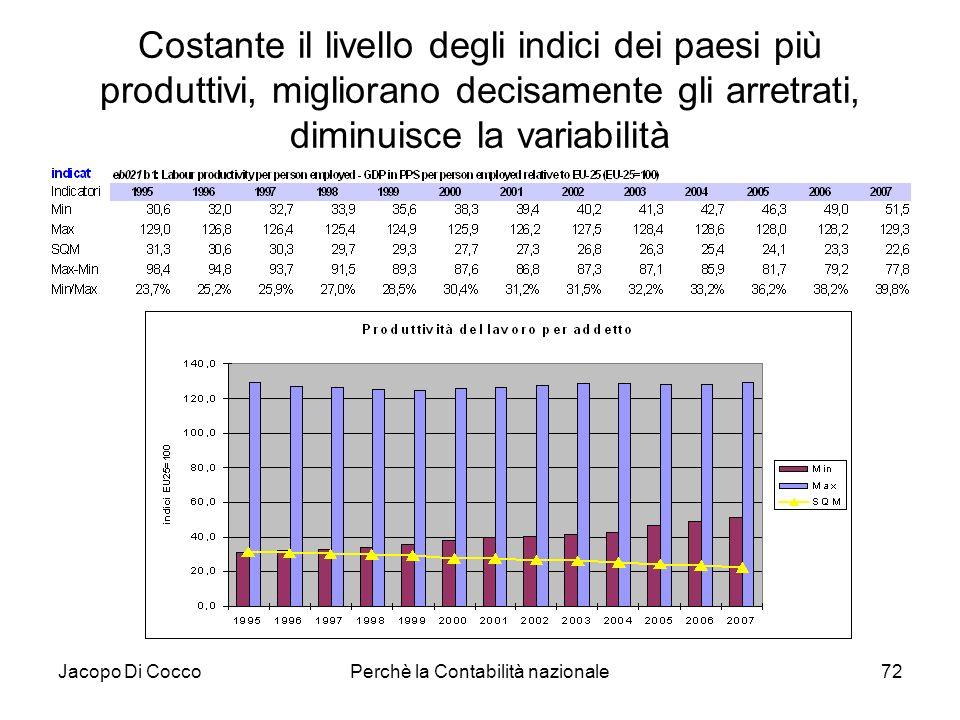 Jacopo Di CoccoPerchè la Contabilità nazionale72 Costante il livello degli indici dei paesi più produttivi, migliorano decisamente gli arretrati, dimi